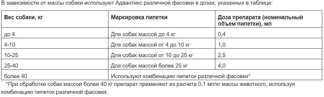 Таблица дозировки
